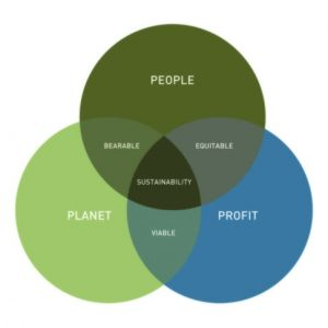 People, Planet, Profit | Sustainability
